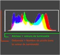stage photo en Indre et Loire - lire un histogramme