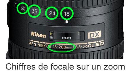 les chiffres de focale