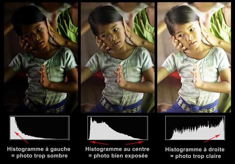 histogramme en photo