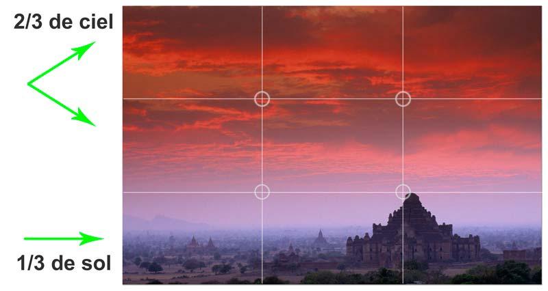 Regle des tiers en paysage - Birmanie