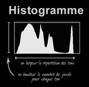 corriger son exposition avec histogramme