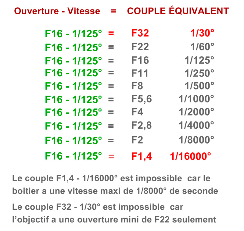 couple vitesse diaphragme