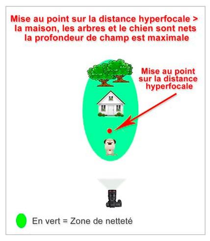 hyperfocale_3