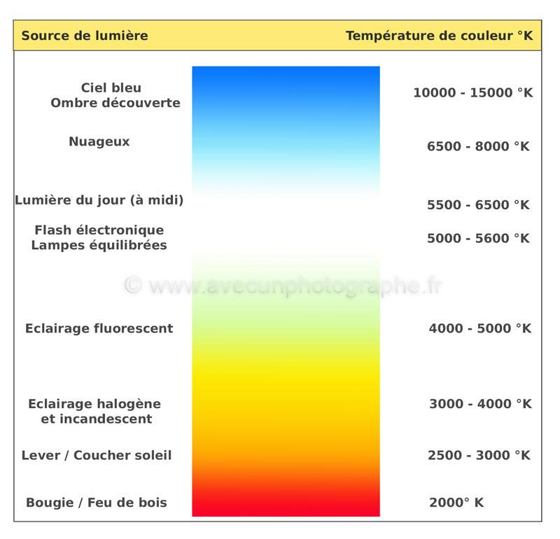 Balance des blancs echelle des températures